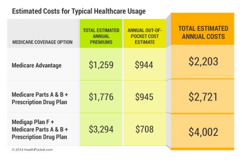 medicare-insurance-comparison